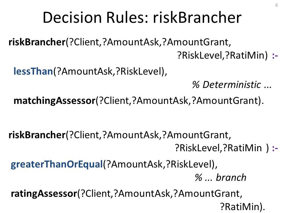 Decision Rules: riskBrancher riskBrancher(?Client,?AmountAsk,?AmountGrant, ?RiskLevel,?RatiMin) :- lessThan(?AmountAsk,?RiskLevel), % Deterministic...