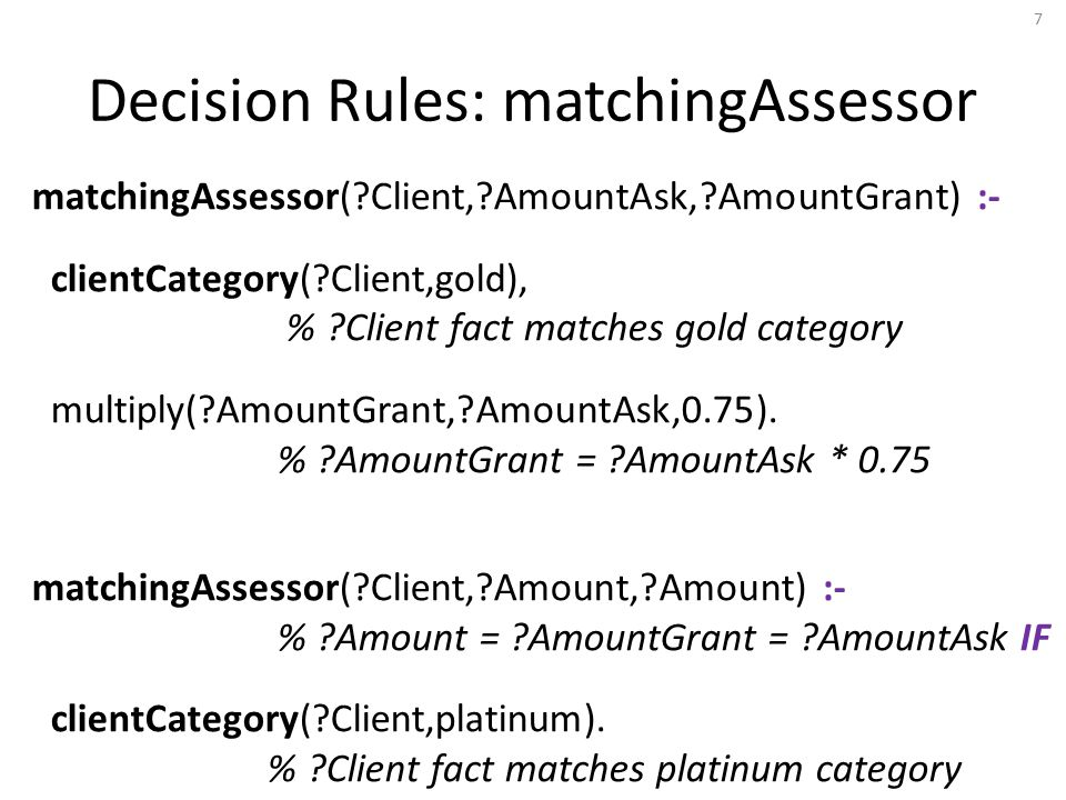 Decision Rules: matchingAssessor matchingAssessor( Client, AmountAsk, AmountGrant) :- clientCategory( Client,gold), % Client fact matches gold category multiply( AmountGrant, AmountAsk,0.75).