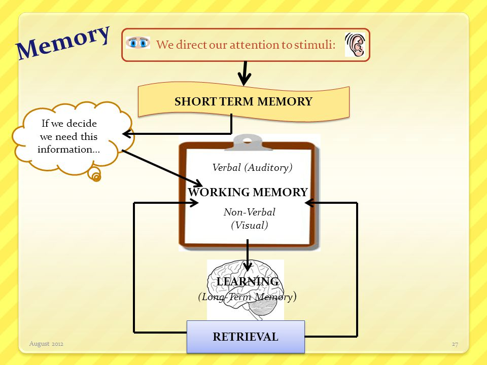 Memory August 2012http://jillkuzma.wordpress.com27 We direct our attention to stimuli: SHORT TERM MEMORY WORKING MEMORY Verbal (Auditory) Non-Verbal (
