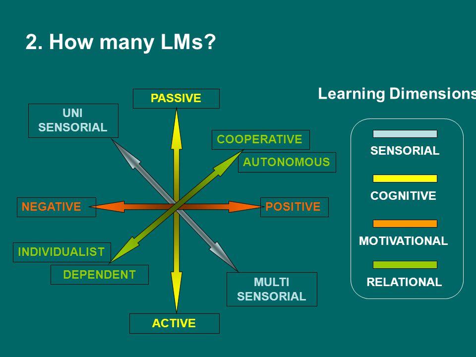 DEPENDENT ACTIVE PASSIVE NEGATIVEPOSITIVE COOPERATIVE INDIVIDUALIST AUTONOMOUS MULTI SENSORIAL UNI SENSORIAL Learning Dimensions COGNITIVE RELATIONAL