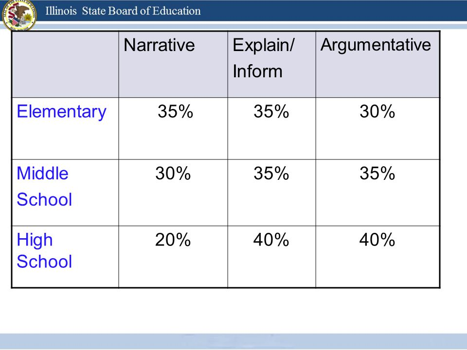 NarrativeExplain/ Inform Argumentative Elementary 35% 30% Middle School 30%35% High School 20%40%
