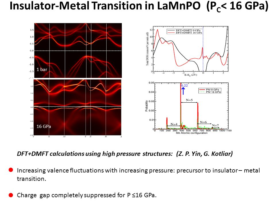 Insulator-Metal Transition in LaMnPO (P C < 16 GPa) DFT+DMFT calculations using high pressure structures: (Z.