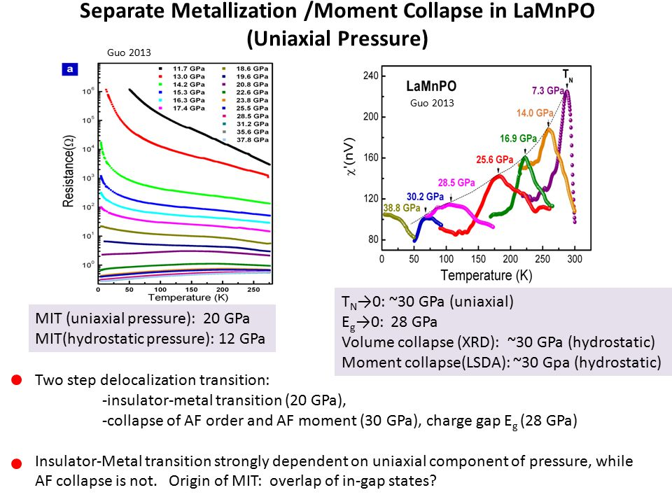 MIT (uniaxial pressure): 20 GPa MIT(hydrostatic pressure): 12 GPa T N →0: ~30 GPa (uniaxial) E g →0: 28 GPa Volume collapse (XRD): ~30 GPa (hydrostatic) Moment collapse(LSDA): ~30 Gpa (hydrostatic) Two step delocalization transition: -insulator-metal transition (20 GPa), -collapse of AF order and AF moment (30 GPa), charge gap E g (28 GPa) Insulator-Metal transition strongly dependent on uniaxial component of pressure, while AF collapse is not.
