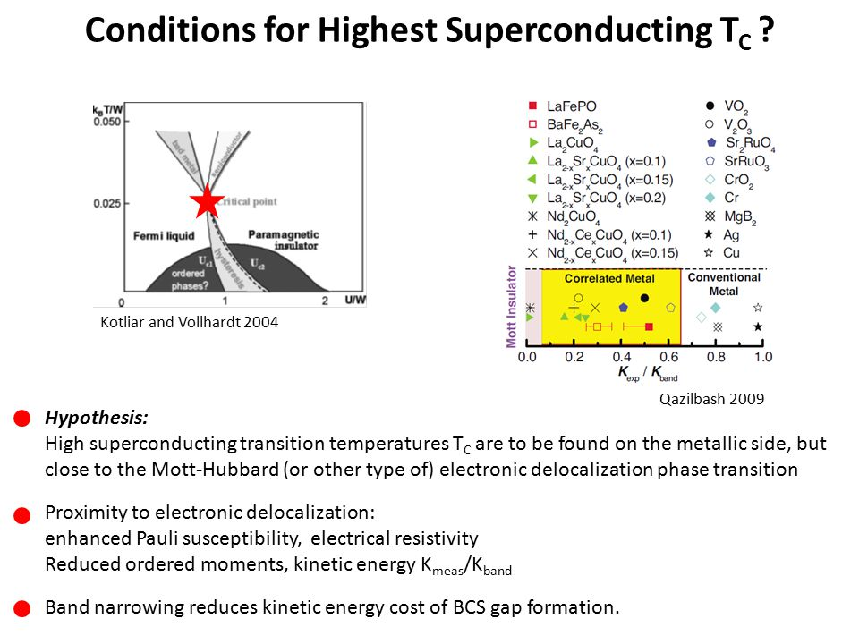 Conditions for Highest Superconducting T C ? Hypothesis: High superconducting transition temperatures T C are to be found on the metallic side, but cl