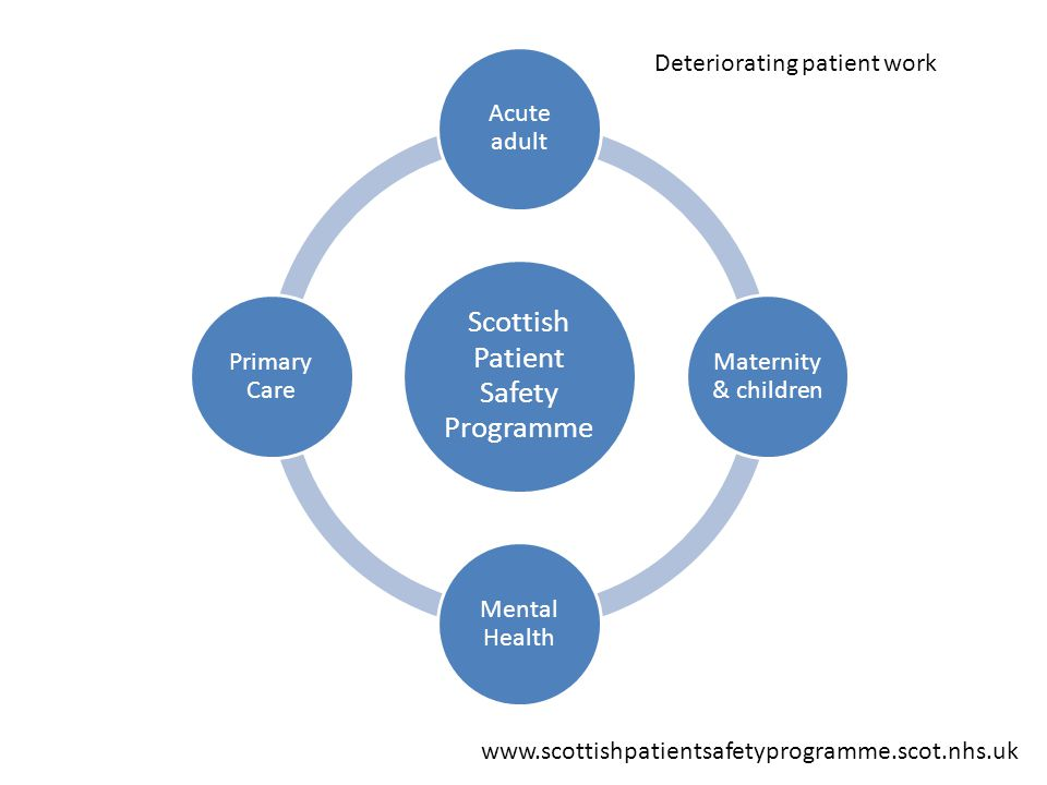 www.scottishpatientsafetyprogramme.scot.nhs.uk Deteriorating patient work