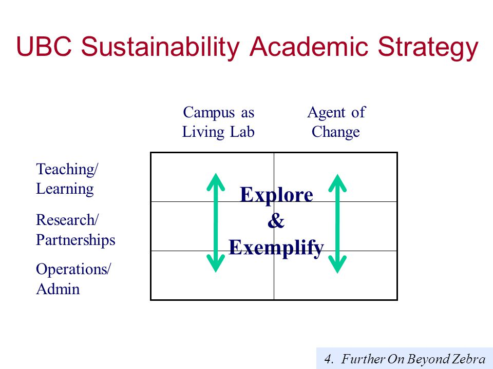 Teaching/ Learning Research/ Partnerships Operations/ Admin Explore & Exemplify Campus as Living Lab Agent of Change 4.