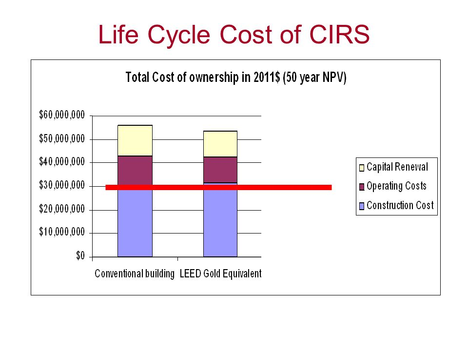 Life Cycle Cost of CIRS