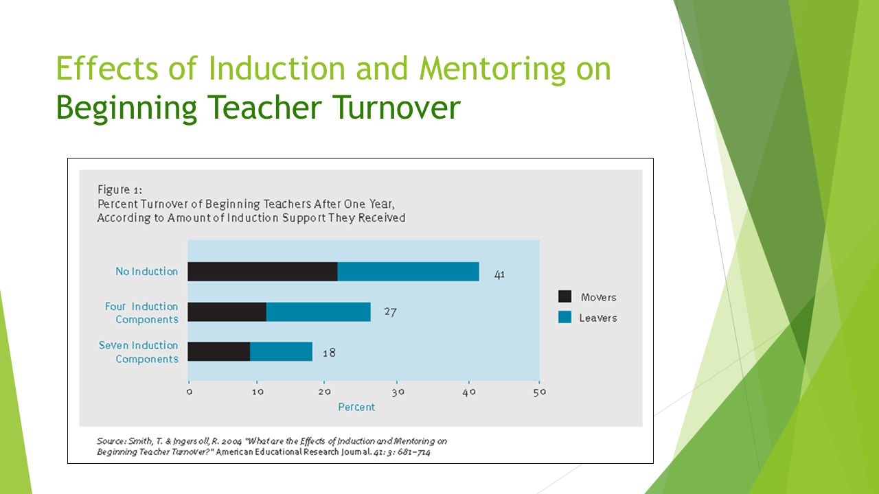 Effects of Induction and Mentoring on Beginning Teacher Turnover