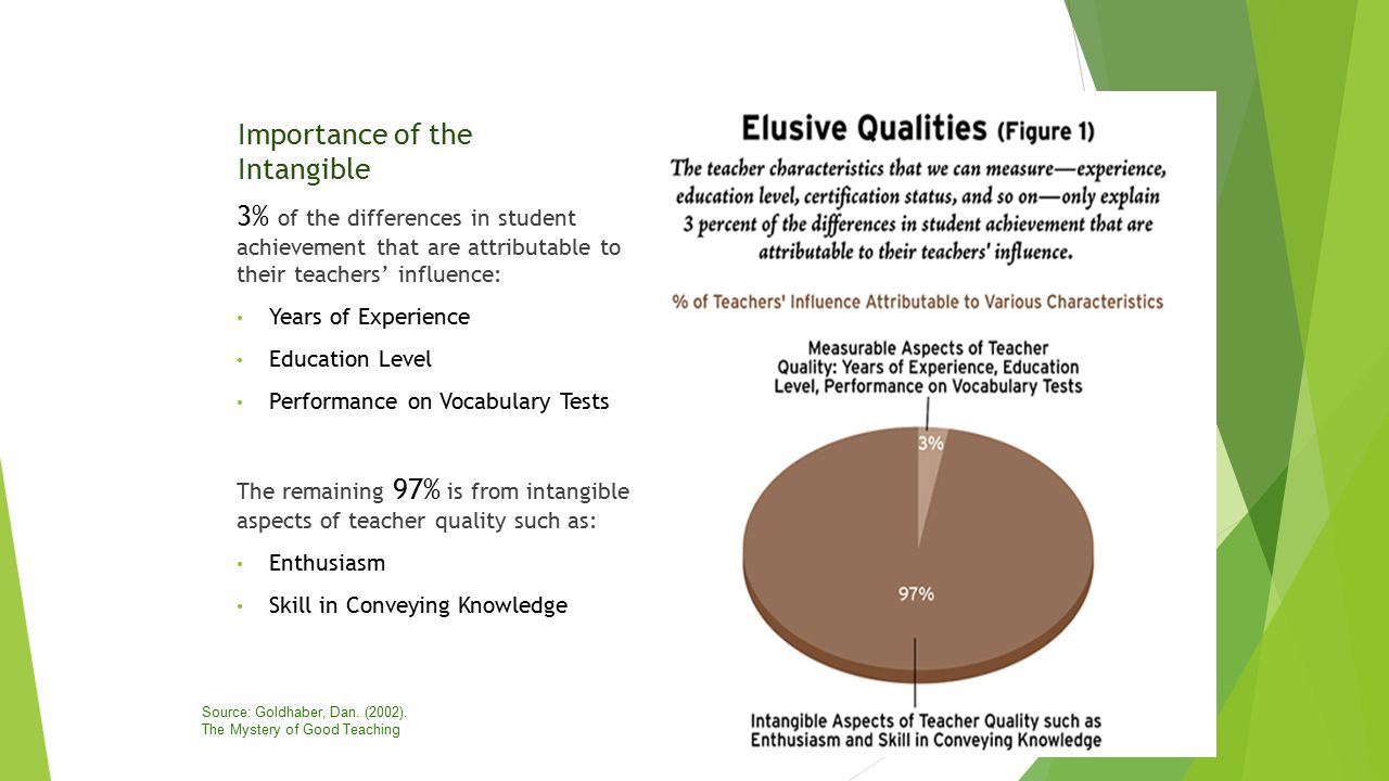 Importance of the Intangible 3% of the differences in student achievement that are attributable to their teachers' influence: Years of Experience Education Level Performance on Vocabulary Tests The remaining 97% is from intangible aspects of teacher quality such as: Enthusiasm Skill in Conveying Knowledge Source: Goldhaber, Dan.