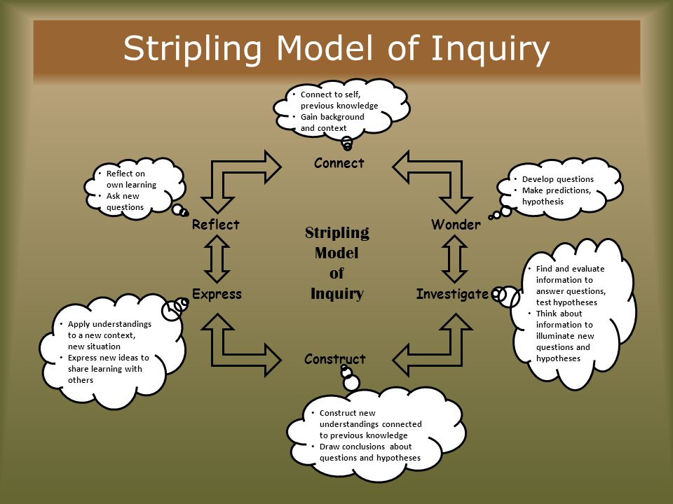 Stripling Model of Inquiry Connect Construct Reflect Express Wonder Investigate Connect to self, previous knowledge Connect to self, previous knowledg