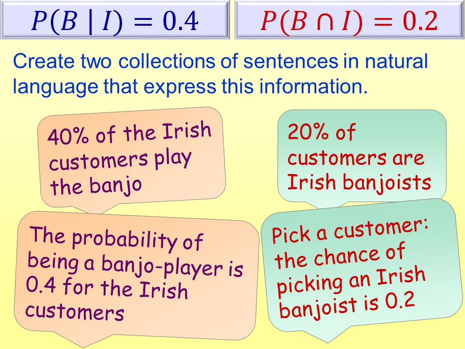 Create two collections of sentences in natural language that express this information. 40% of the Irish customers play the banjo The probability of be