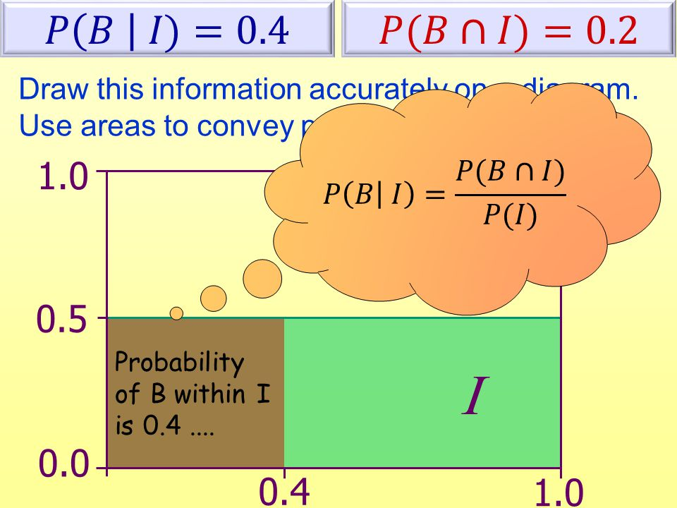 Draw this information accurately on a diagram. Use areas to convey probabilities.  0.0 0.5 0.4 1.0 Probability of B within I is 0.4....  1.0