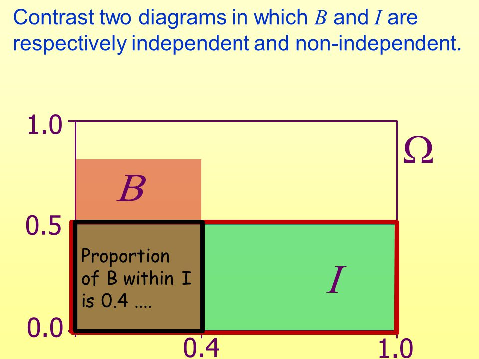 Contrast two diagrams in which B and I are respectively independent and non-independent.   0.0 0.5 1.0 0.4 1.0 Proportion of B within I is 0.4.... 