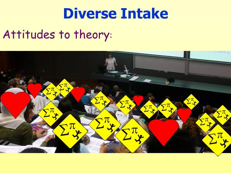 Attitudes to theory :