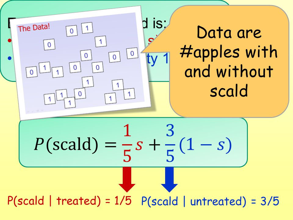 Each apple with scald is: Treated (probability s) Untreated (probability 1-s) P(scald | treated) = 1/5 P(scald | untreated) = 3/5 Data are #apples wit