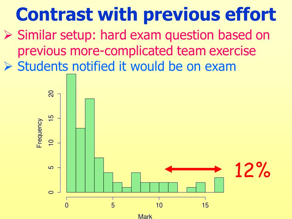 Contrast with previous effort  Similar setup: hard exam question based on previous more-complicated team exercise  Students notified it would be on exam 12%