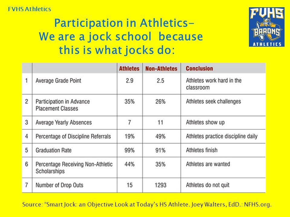 FVHS Athletics Participation in Athletics- We are a jock school because this is what jocks do: Source: Smart Jock: an Objective Look at Today's HS Athlete.