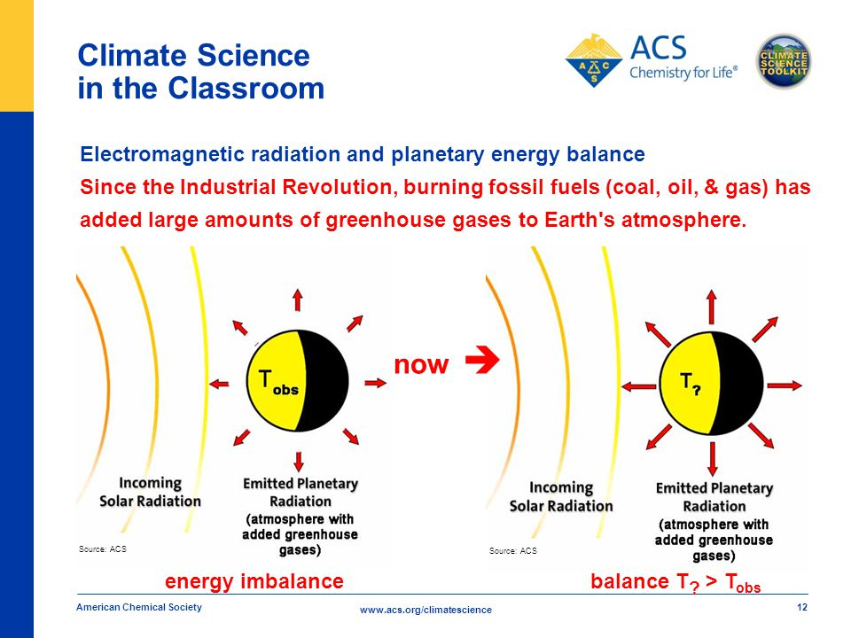 www.acs.org/climatescience Climate Science in the Classroom American Chemical Society 12 Electromagnetic radiation and planetary energy balance Since the Industrial Revolution, burning fossil fuels (coal, oil, & gas) has added large amounts of greenhouse gases to Earth s atmosphere.