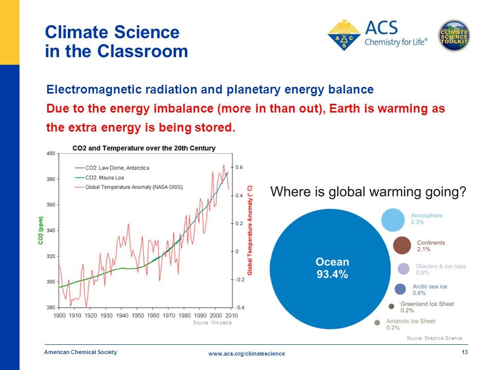 www.acs.org/climatescience Climate Science in the Classroom American Chemical Society 13 Electromagnetic radiation and planetary energy balance Due to the energy imbalance (more in than out), Earth is warming as the extra energy is being stored.