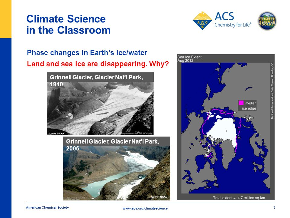 www.acs.org/climatescience Climate Science in the Classroom American Chemical Society 3 Phase changes in Earth's ice/water Land and sea ice are disappearing.