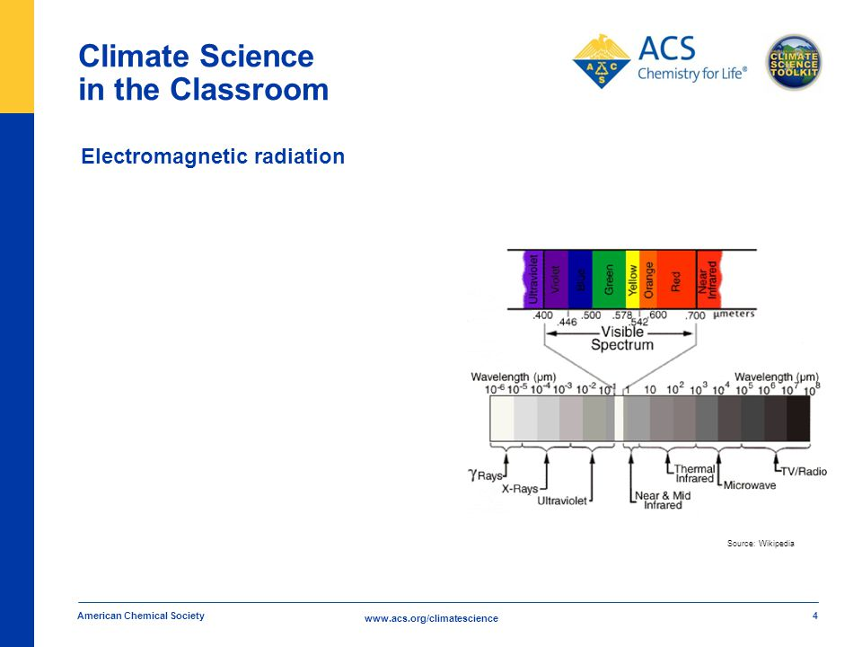 www.acs.org/climatescience Climate Science in the Classroom American Chemical Society 4 Electromagnetic radiation Source: Wikipedia