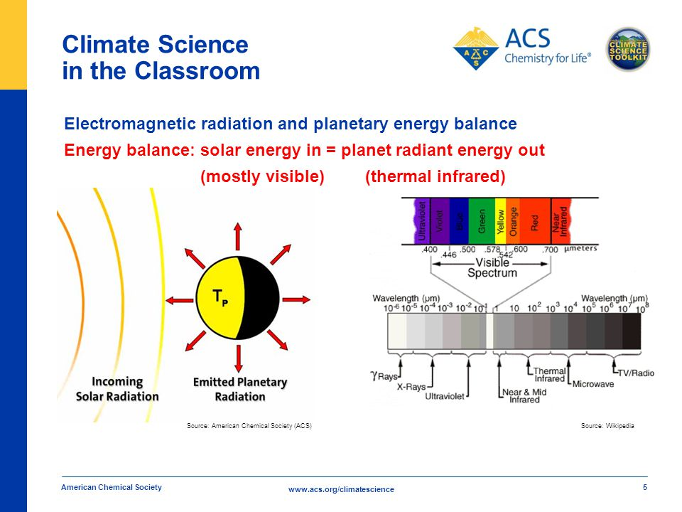 www.acs.org/climatescience Climate Science in the Classroom American Chemical Society 5 Electromagnetic radiation and planetary energy balance Energy balance: solar energy in = planet radiant energy out (mostly visible) (thermal infrared) Source: Wikipedia Source: American Chemical Society (ACS)