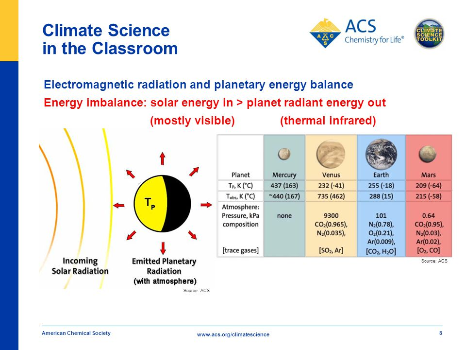 www.acs.org/climatescience Climate Science in the Classroom American Chemical Society 8 Electromagnetic radiation and planetary energy balance Energy imbalance: solar energy in > planet radiant energy out (mostly visible) (thermal infrared) Source: ACS