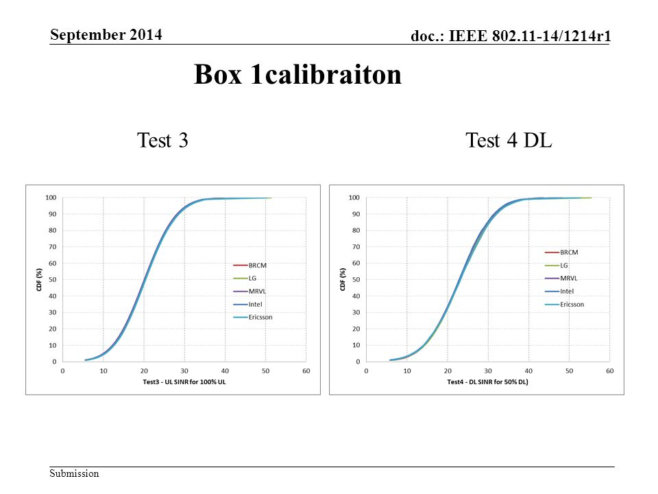 Submission doc.: IEEE 802.11-14/1214r1 Box 1calibraiton Test 3Test 4 DL September 2014