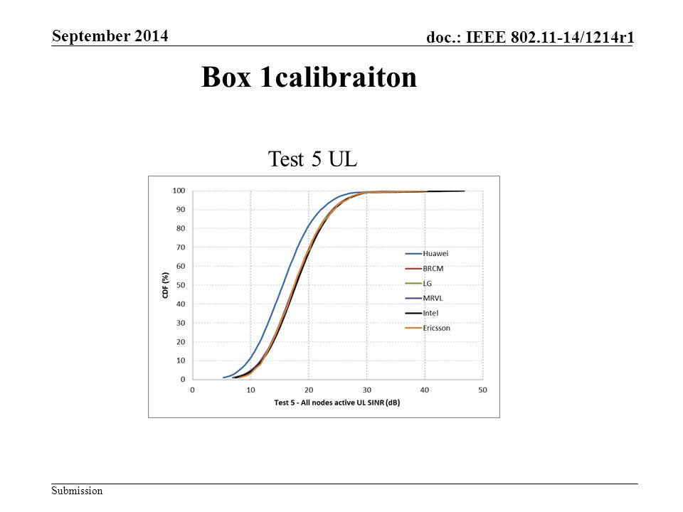 Submission doc.: IEEE 802.11-14/1214r1 Box 1calibraiton Test 5 UL September 2014
