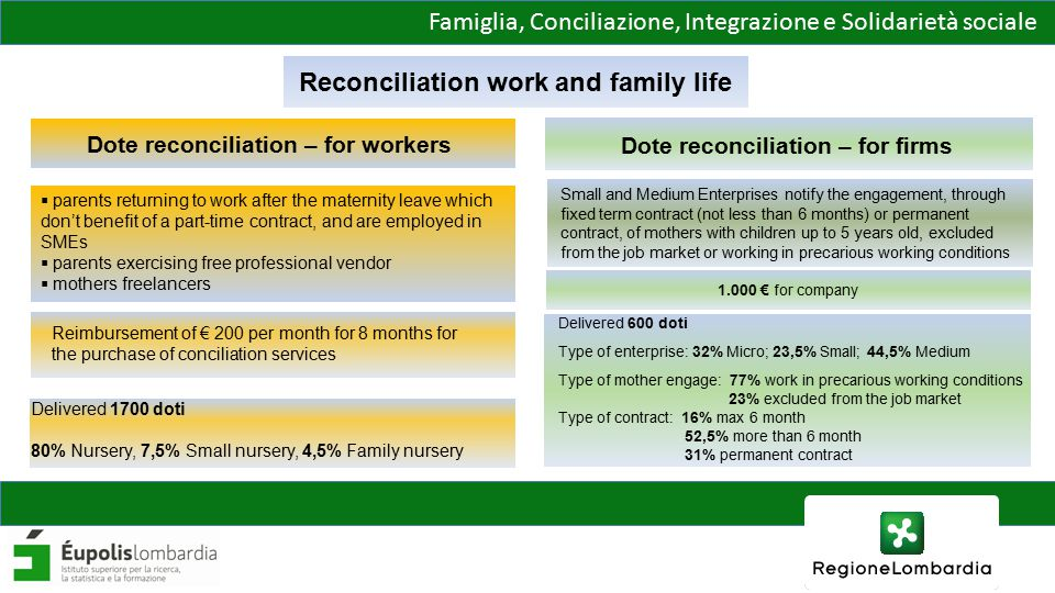 Famiglia, Conciliazione, Integrazione e Solidarietà sociale Reconciliation work and family life  parents returning to work after the maternity leave which don't benefit of a part-time contract, and are employed in SMEs  parents exercising free professional vendor  mothers freelancers Reimbursement of € 200 per month for 8 months for the purchase of conciliation services Delivered 1700 doti 80% Nursery, 7,5% Small nursery, 4,5% Family nursery Small and Medium Enterprises notify the engagement, through fixed term contract (not less than 6 months) or permanent contract, of mothers with children up to 5 years old, excluded from the job market or working in precarious working conditions 1.000 € for company Delivered 600 doti Type of enterprise: 32% Micro; 23,5% Small; 44,5% Medium Type of mother engage: 77% work in precarious working conditions 23% excluded from the job market Type of contract: 16% max 6 month 52,5% more than 6 month 31% permanent contract Dote reconciliation – for firms Dote reconciliation – for workers