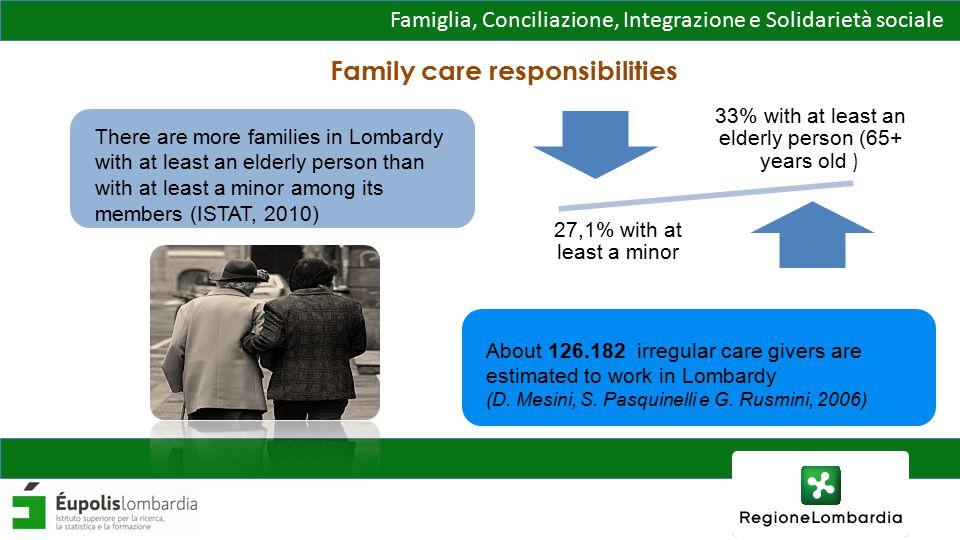 Famiglia, Conciliazione, Integrazione e Solidarietà sociale Thank you for your attention.