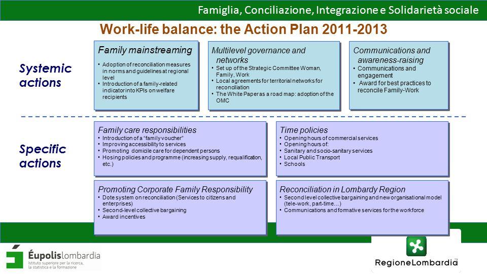 Famiglia, Conciliazione, Integrazione e Solidarietà sociale The scheme of the specific incentives works on three parallel trajectories: