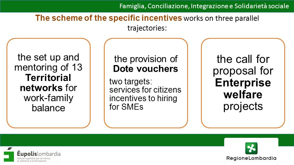 Famiglia, Conciliazione, Integrazione e Solidarietà sociale The scheme of the specific incentives works on three parallel trajectories: