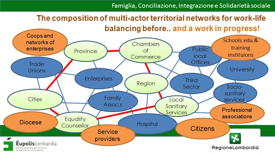 Famiglia, Conciliazione, Integrazione e Solidarietà sociale Networks' results 13 Territorial Pacts 13 Action Plans defined and launched 443 actors actively involved in the networks 127 ongoing projects 6 out of 13 pilot areas with the Dote experimental programme: - 1.700 for citizens - vouchers for services - 600 for enterprises – incentives for hiring - 78 flexibility plans and maternity/paternity leaves for SMEs Achieved results are even more positive than expected ones Francesca Pasquini - Eupolis Lombardia10