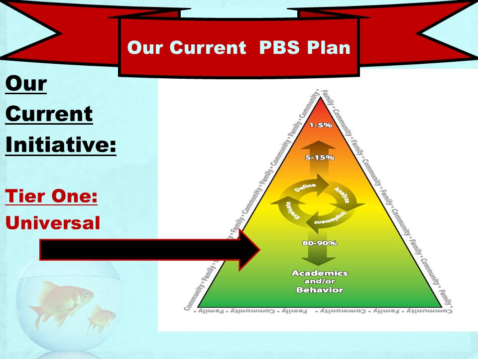 Our Current Initiative: Tier One: Universal Our Current PBS Plan