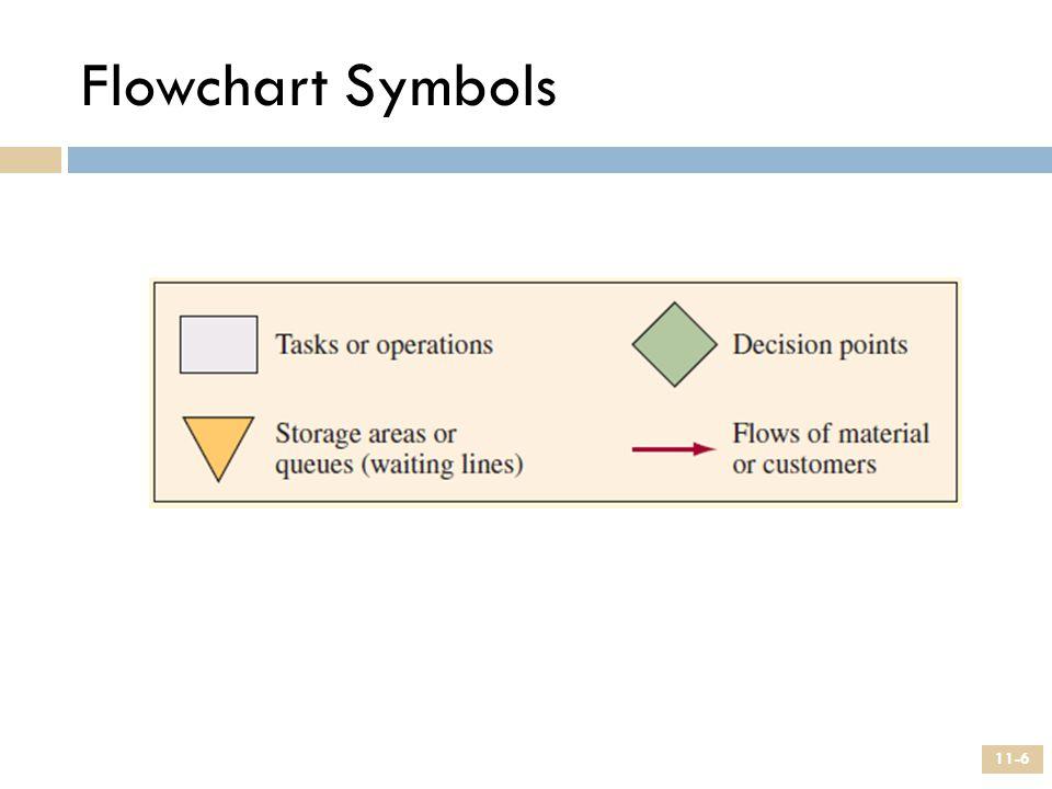 Flowchart Symbols 11-6