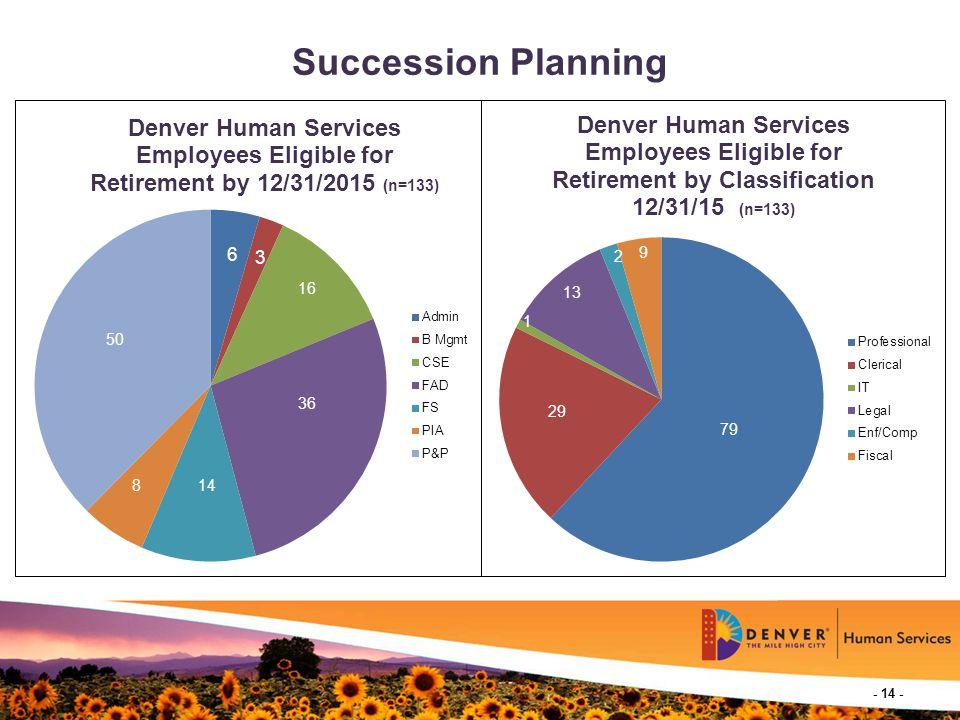 - 14 - Succession Planning 3 16 14 50 8 79 9 29 13 1 2