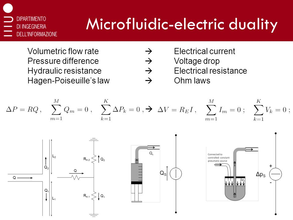 Microfluidic-electric duality Volumetric flow rate  Electrical current Pressure difference  Voltage drop Hydraulic resistance  Electrical resistance Hagen-Poiseuille's law  Ohm laws 