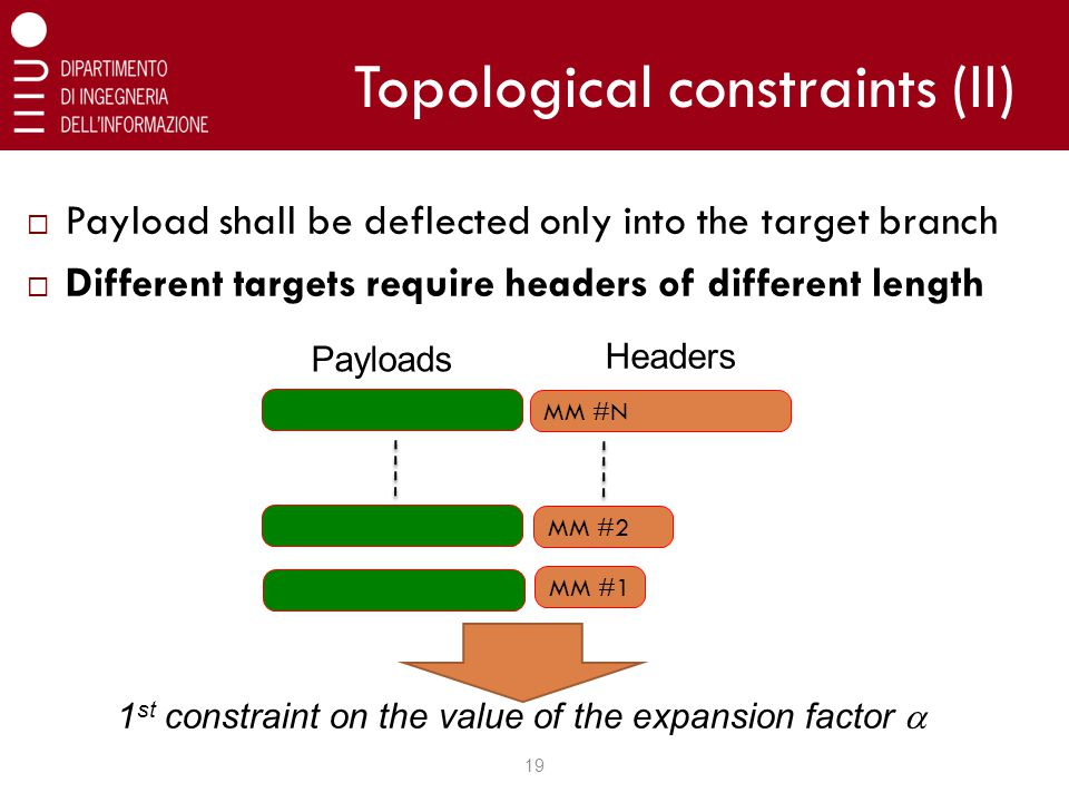 Topological constraints (II)  Payload shall be deflected only into the target branch  Different targets require headers of different length 19 1 st constraint on the value of the expansion factor  MM #N MM #1 MM #2 Headers Payloads