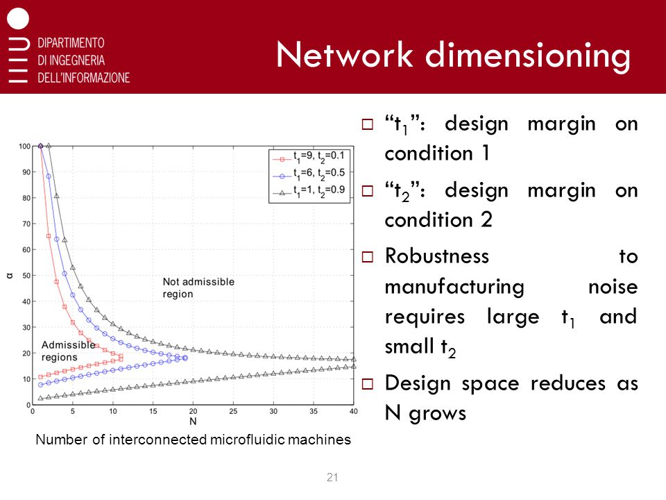 Network dimensioning 21  t 1 : design margin on condition 1  t 2 : design margin on condition 2  Robustness to manufacturing noise requires large t 1 and small t 2  Design space reduces as N grows Number of interconnected microfluidic machines