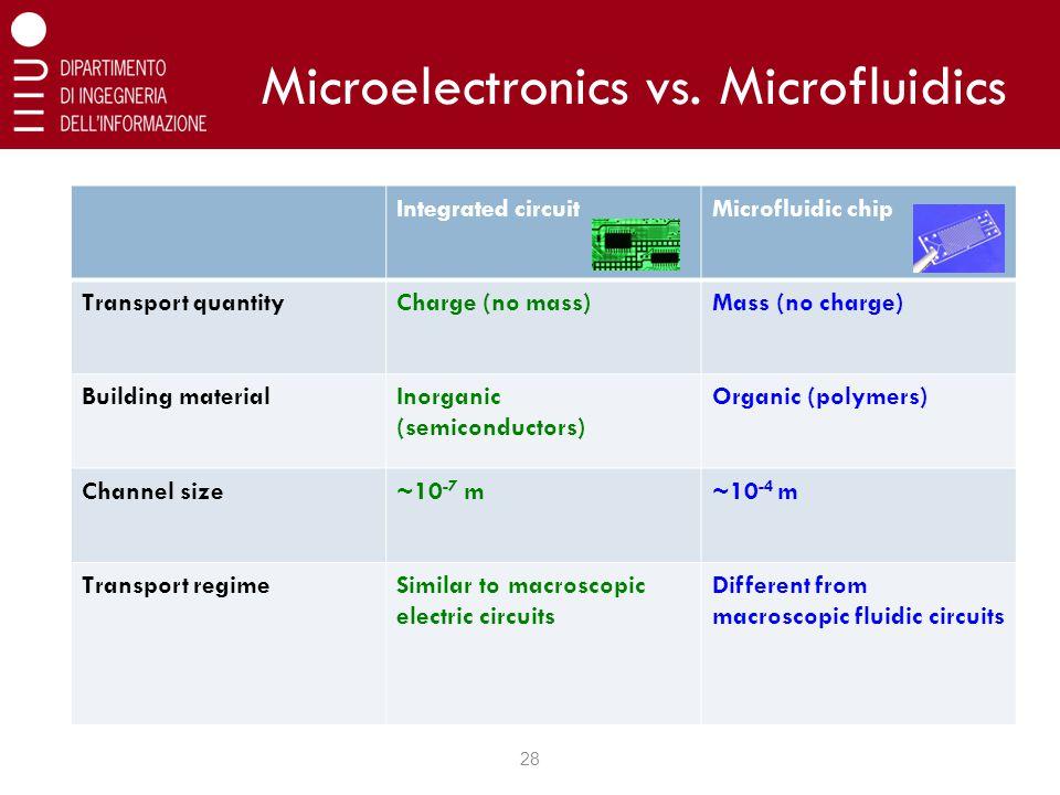 Microelectronics vs. Microfluidics 28 Integrated circuitMicrofluidic chip Transport quantityCharge (no mass)Mass (no charge) Building materialInorgani