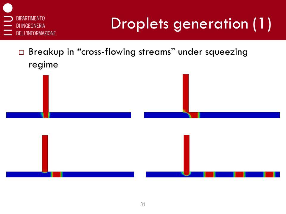Droplets generation (1) 31  Breakup in cross-flowing streams under squeezing regime