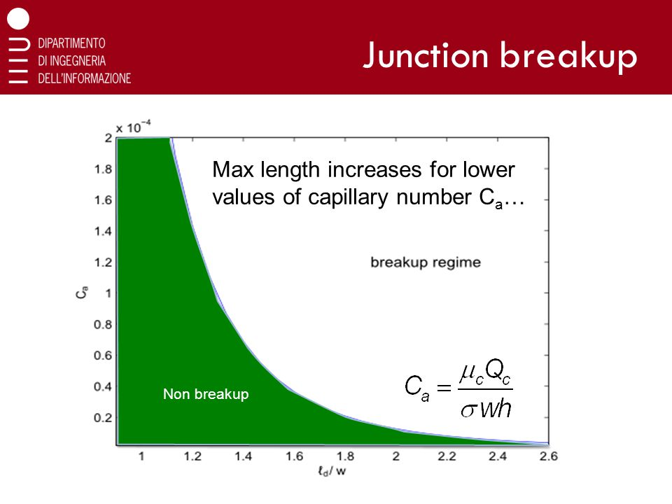 Junction breakup 35 Max length increases for lower values of capillary number C a … Non breakup