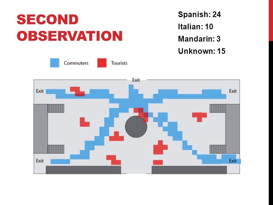 SECOND OBSERVATION Spanish: 24 Italian: 10 Mandarin: 3 Unknown: 15