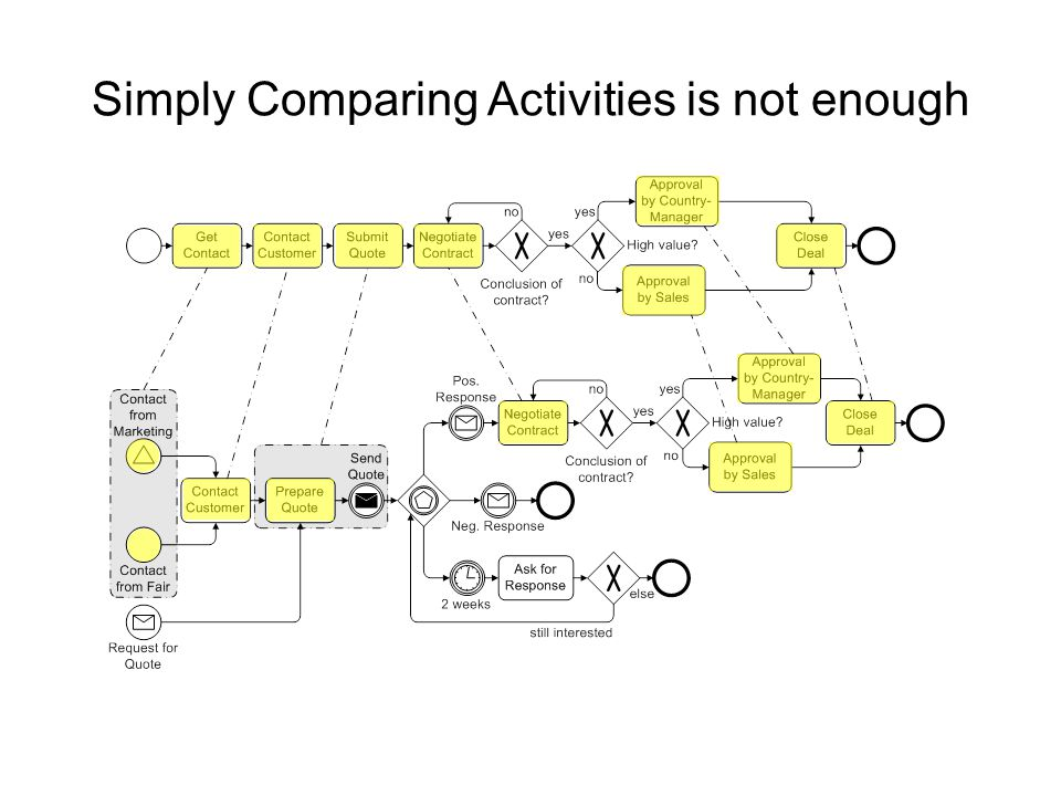 Simply Comparing Activities is not enough