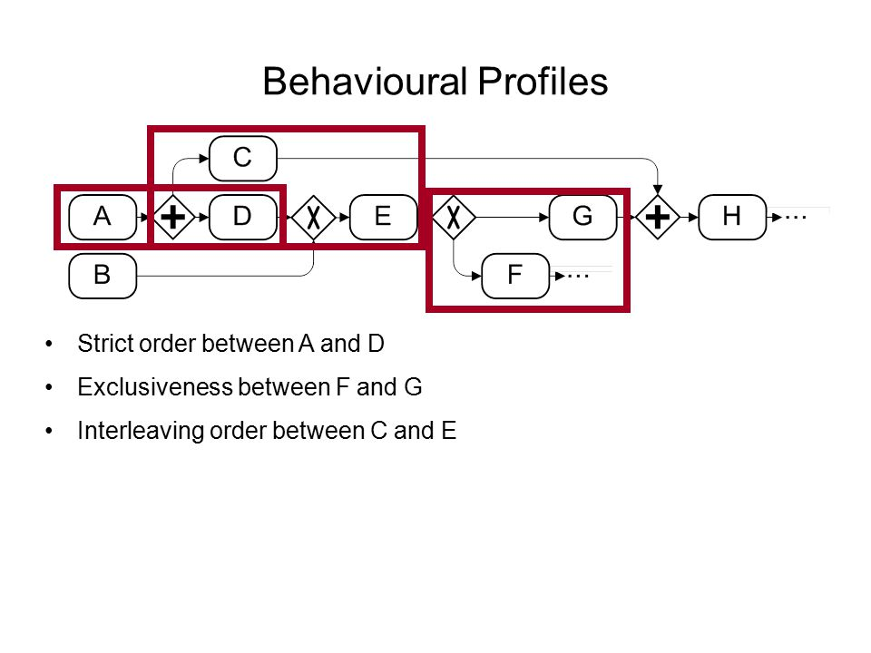 Behavioural Profiles Strict order between A and D Exclusiveness between F and G Interleaving order between C and E