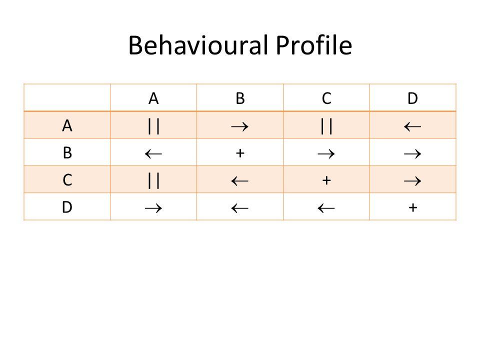 Behavioural Profile ABCD A||   B  +  C  +  D  +