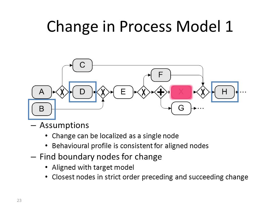 23 Change in Process Model 1 – Assumptions Change can be localized as a single node Behavioural profile is consistent for aligned nodes – Find boundary nodes for change Aligned with target model Closest nodes in strict order preceding and succeeding change