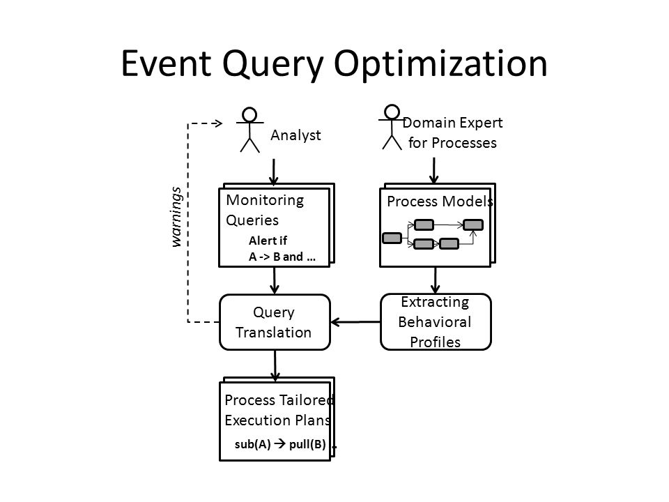 Event Query Optimization Process Models Alert if A -> B and … Monitoring Queries Extracting Behavioral Profiles Query Translation sub(A)  pull(B) … Process Tailored Execution Plans Analyst Domain Expert for Processes warnings