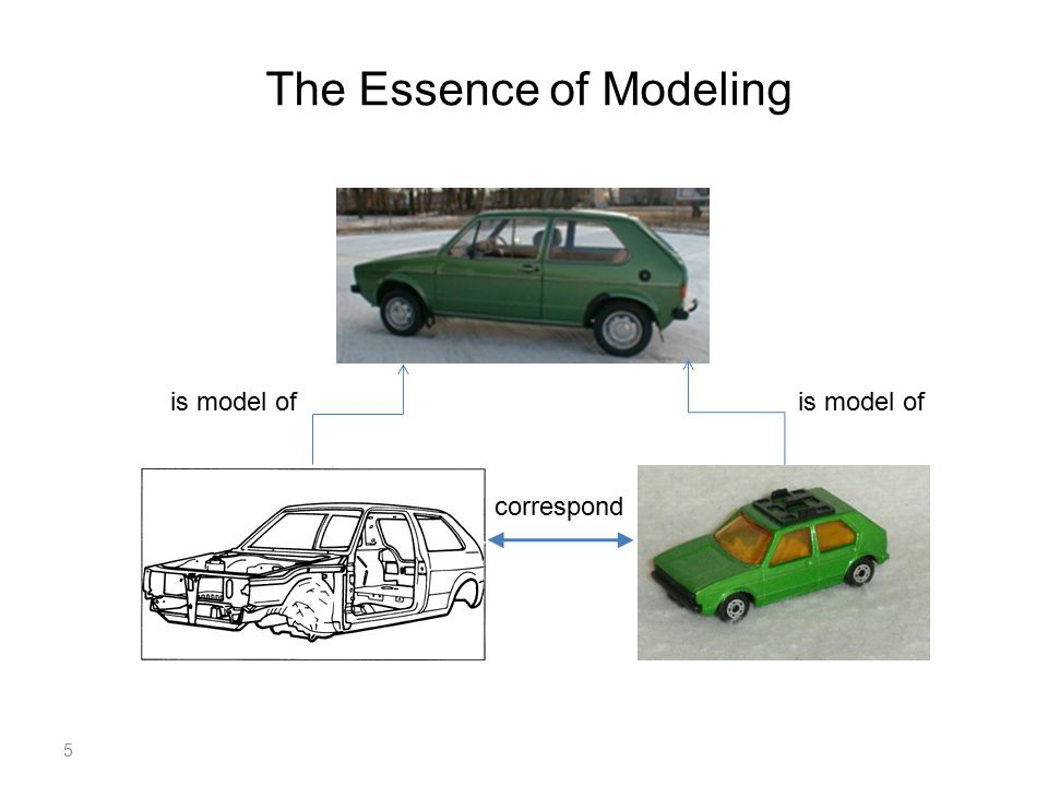 5 The Essence of Modeling is model of correspond